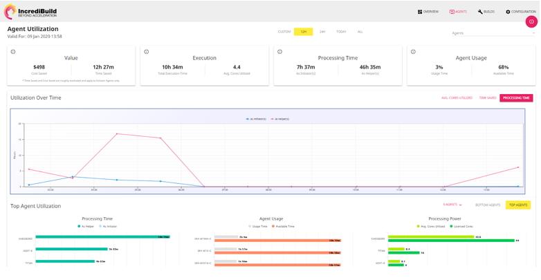 IncrediBuild's Enterprise dashboard