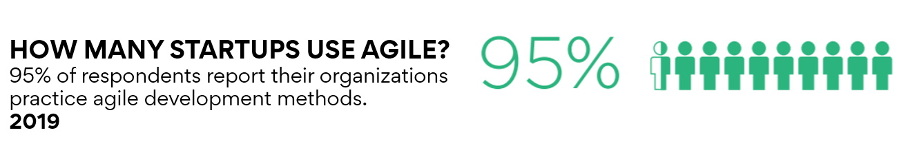 95% of the start-ups today report to using agile practices