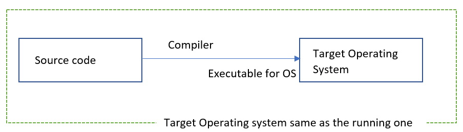 Cross compile - Target Operating system same as the running one