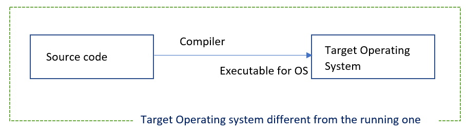 Cross compile - Target Operating system different from the running one