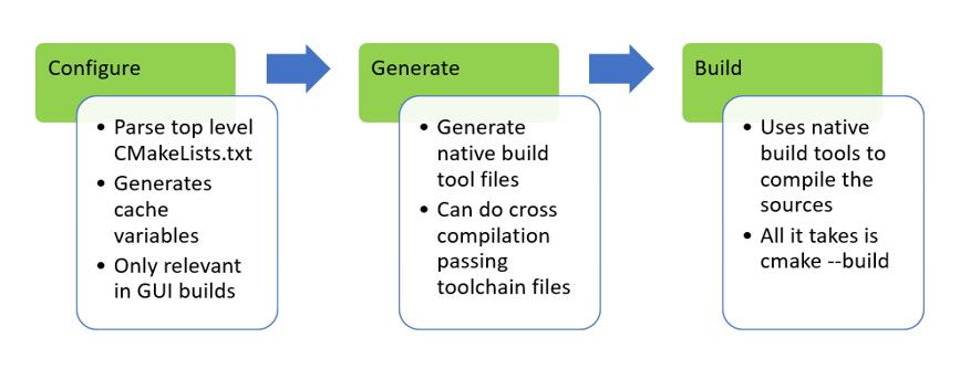 CMake build process - Configure, Generate, Build