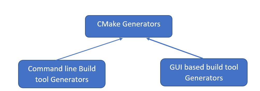 CMake generator