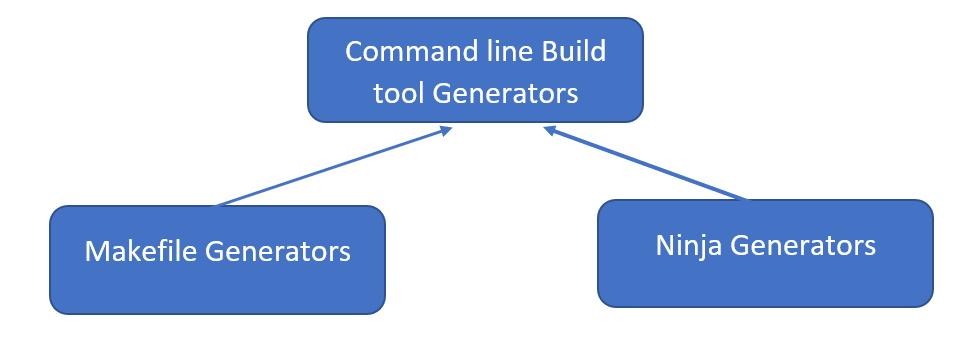 CMake generator - Command Line Build Tool Generators