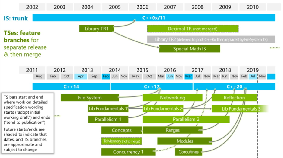 C++ Libraries - current status of C++ and its libraries