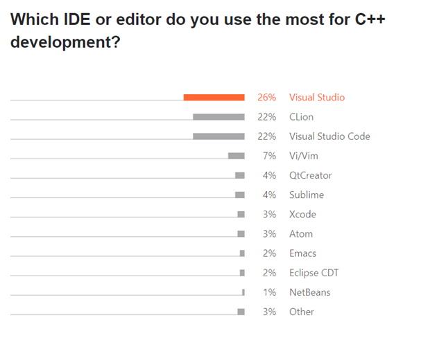 Best C++ IDEs - JetBrains
