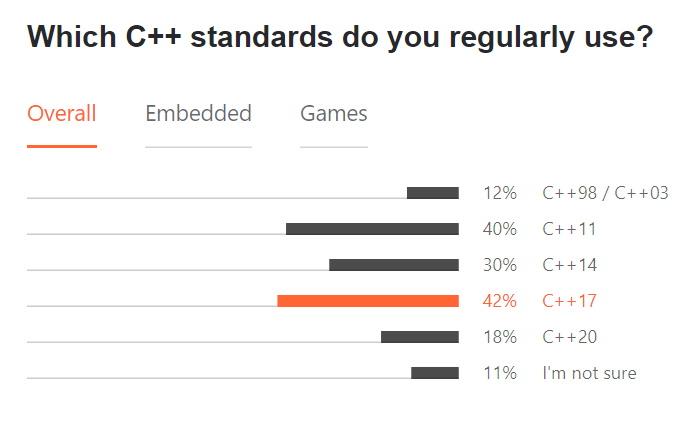 Jetbrains 2021 EcoSystem Survey_C++ standards