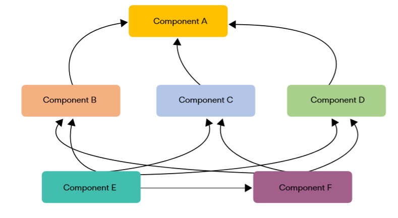 Reduce c++ dependencies_dependencies chart_Incredibuild